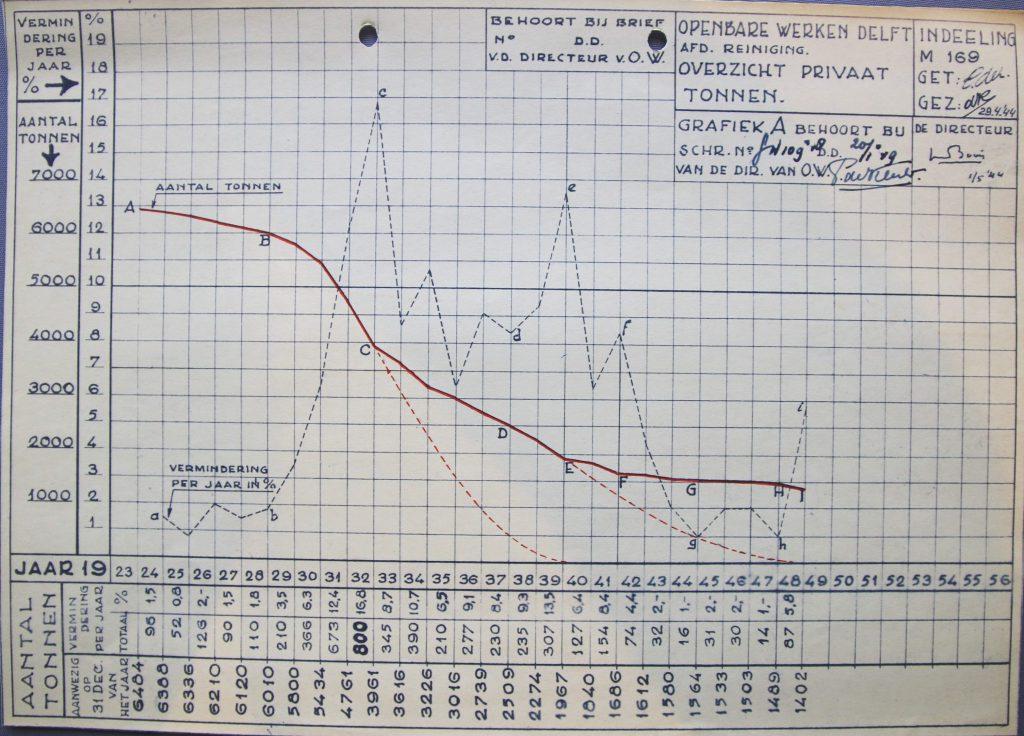 Grafiek van het aantal tonnen in de stad, 1923-1948 (Archief 653, inv.nr 3088)