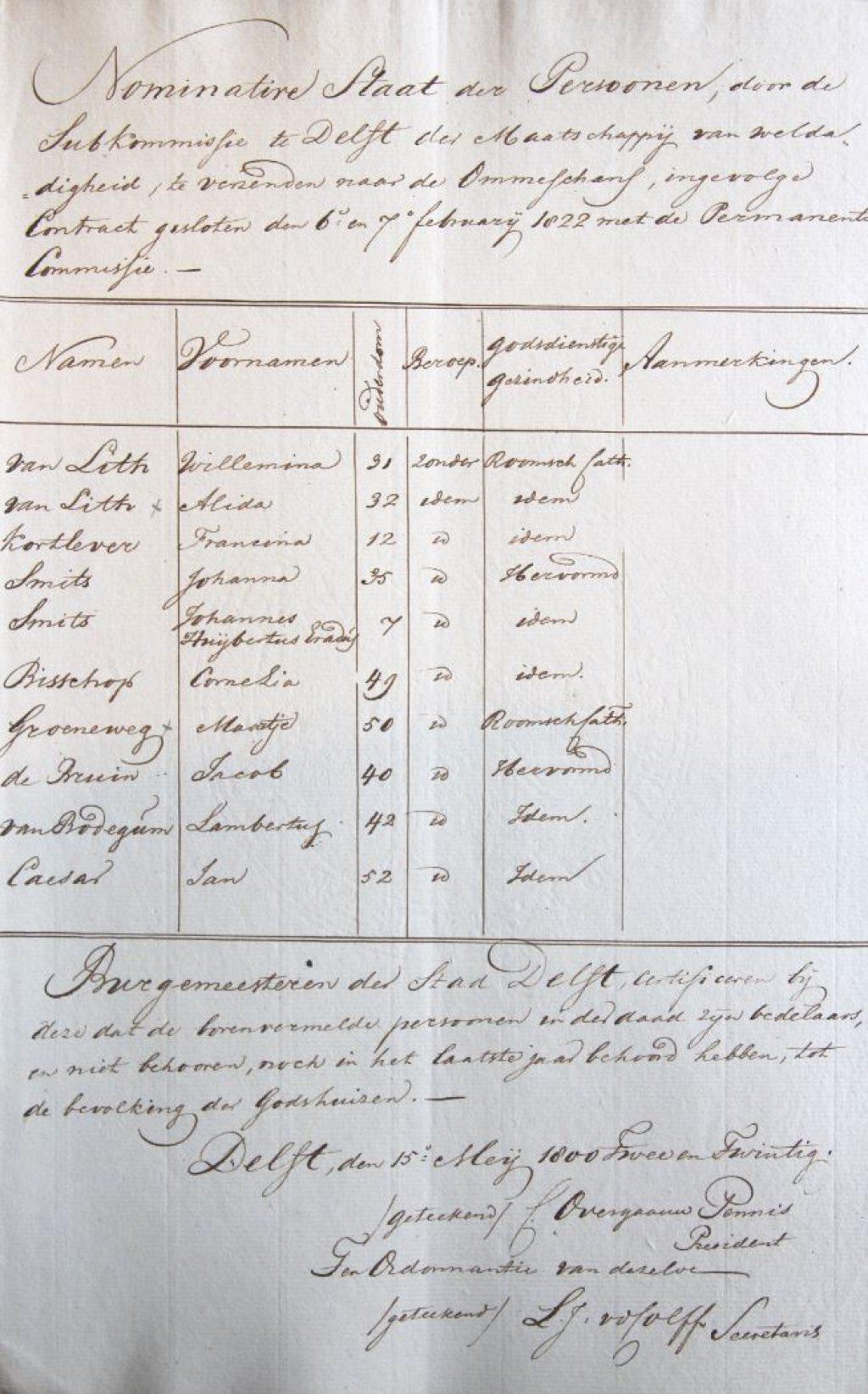 Lijst met namen van de eerste tien opgezonden bedelaars, ondertekend 15 mei 1822 (Archief 2, inv.nr 5968)