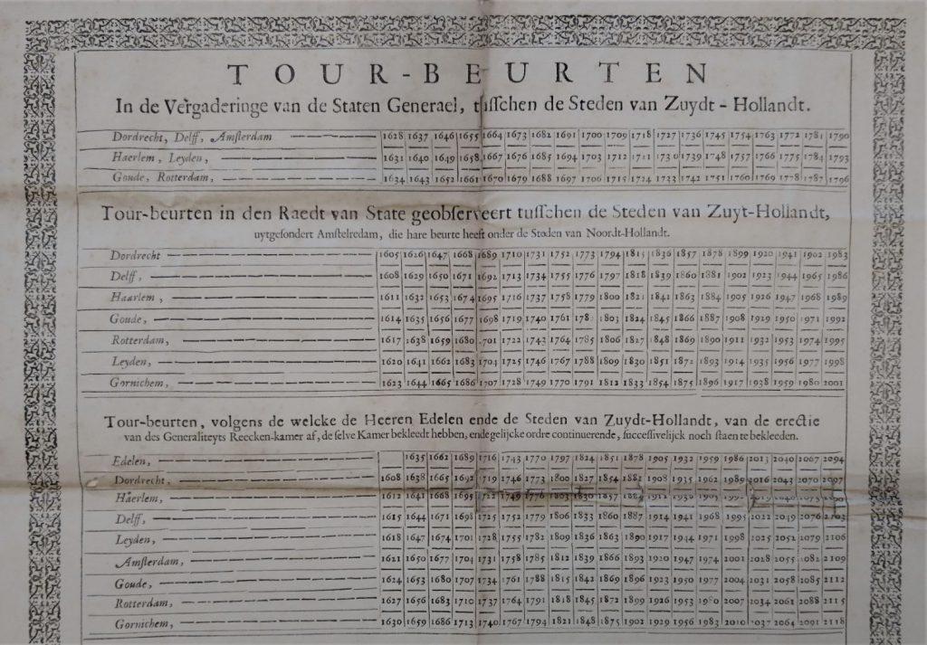 Staat van toerbeurten voor colleges van de Generaliteit, 1676. (Archief 1, inv.nr 3252)